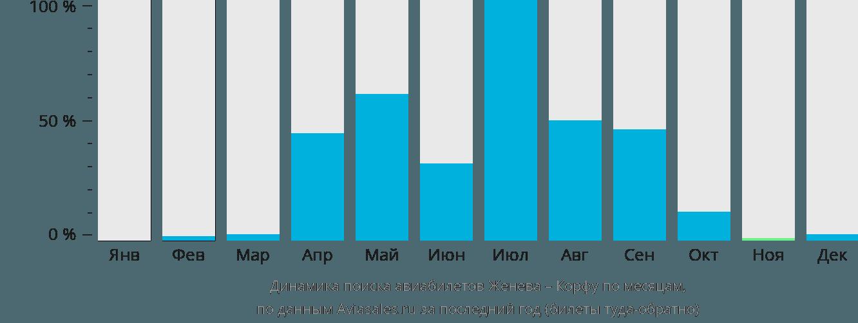Динамика поиска авиабилетов из Женевы на Корфу по месяцам
