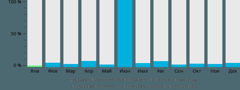 Динамика поиска авиабилетов из Женевы в Копенгаген по месяцам