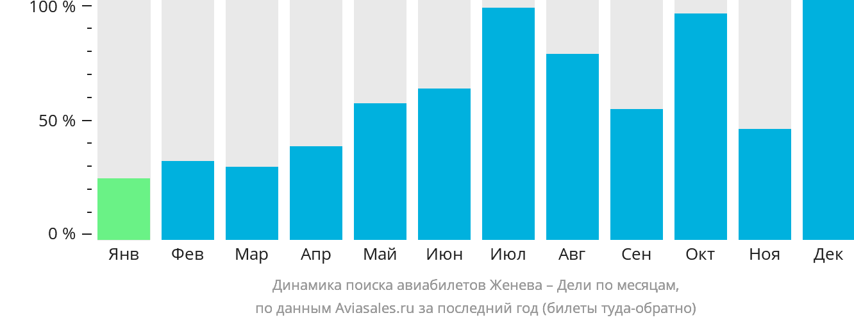 Динамика поиска авиабилетов из Женевы в Дели по месяцам