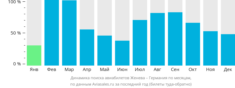 Динамика поиска авиабилетов из Женевы в Германию по месяцам