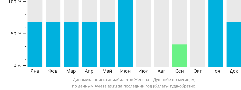 Динамика поиска авиабилетов из Женевы в Душанбе по месяцам