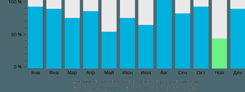 Динамика поиска авиабилетов из Женевы в Эдинбург по месяцам