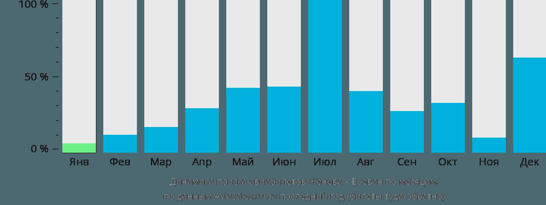 Динамика поиска авиабилетов из Женевы в Ереван по месяцам