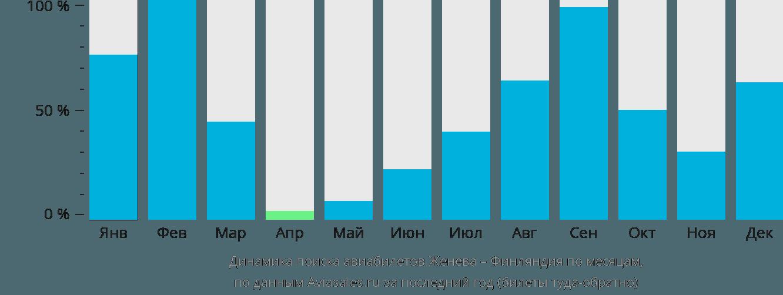 Динамика поиска авиабилетов из Женевы в Финляндию по месяцам