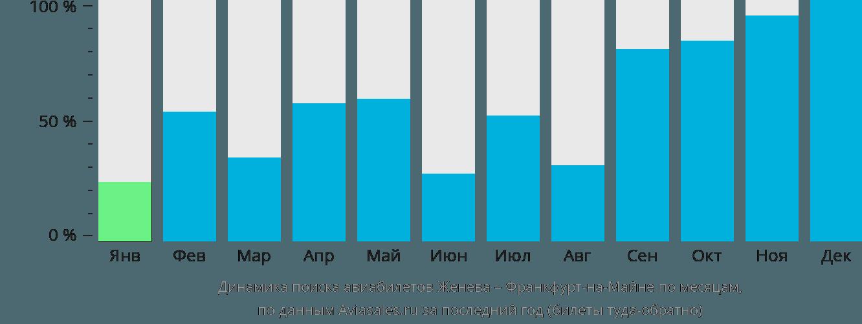 Динамика поиска авиабилетов из Женевы во Франкфурт-на-Майне по месяцам