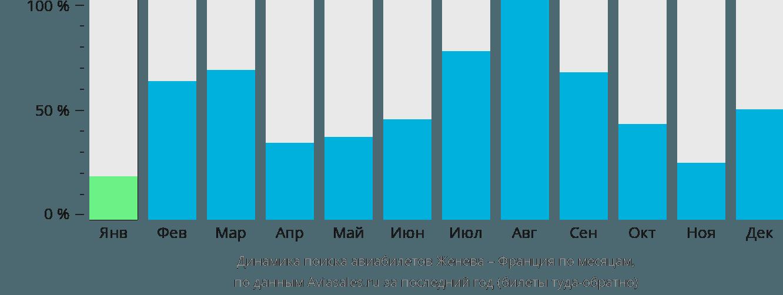 Динамика поиска авиабилетов из Женевы во Францию по месяцам