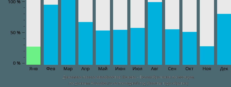 Динамика поиска авиабилетов из Женевы в Великобританию по месяцам
