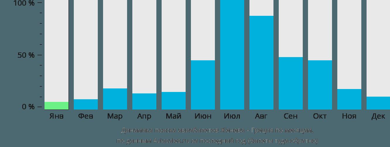 Динамика поиска авиабилетов из Женевы в Грецию по месяцам