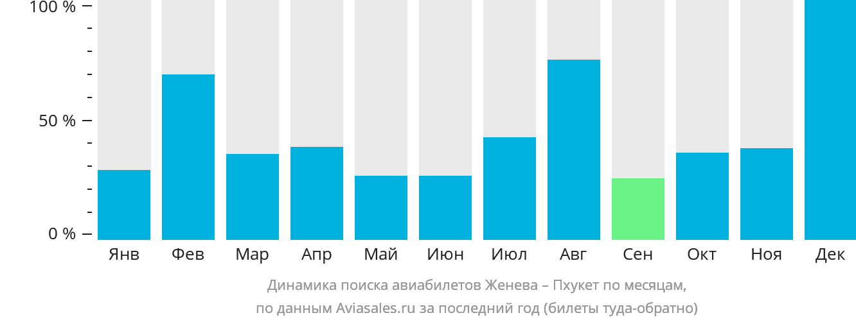 Динамика поиска авиабилетов из Женевы на Пхукет по месяцам