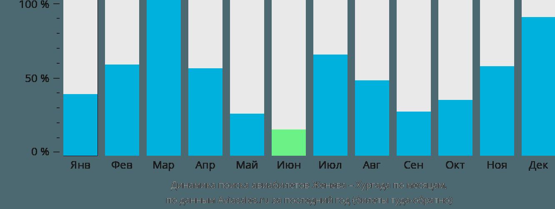 Динамика поиска авиабилетов из Женевы в Хургаду по месяцам