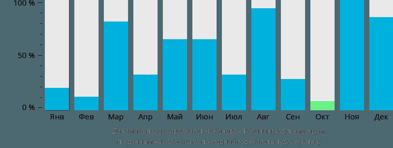 Динамика поиска авиабилетов из Женевы в Калининград по месяцам
