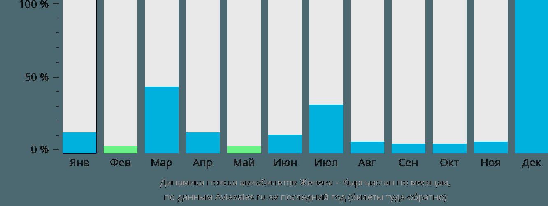 Динамика поиска авиабилетов из Женевы в Кыргызстан по месяцам