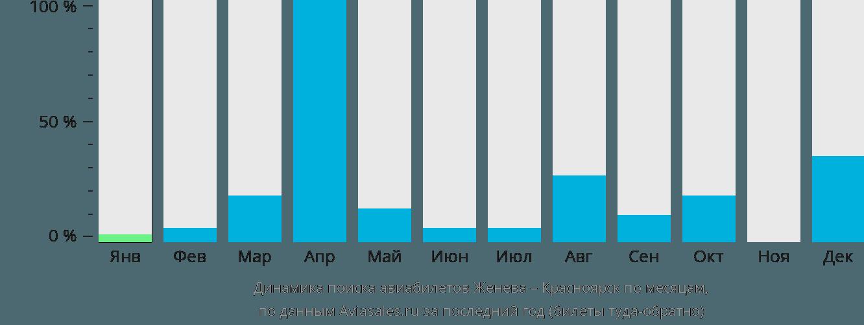 Динамика поиска авиабилетов из Женевы в Красноярск по месяцам