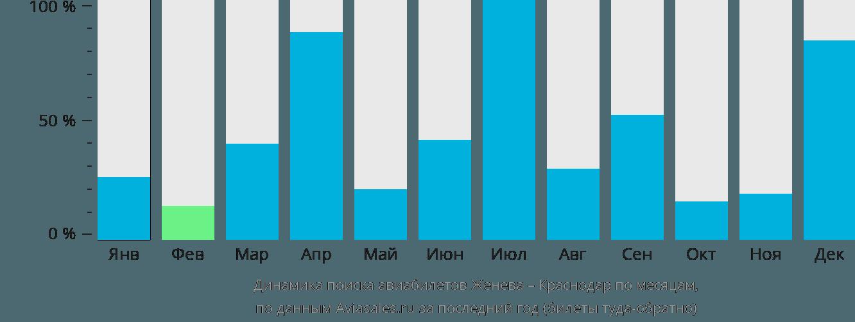 Динамика поиска авиабилетов из Женевы в Краснодар по месяцам
