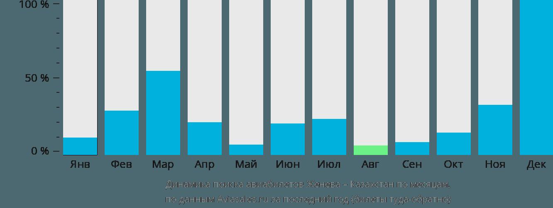 Динамика поиска авиабилетов из Женевы в Казахстан по месяцам