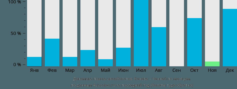 Динамика поиска авиабилетов из Женевы в Ченнай по месяцам