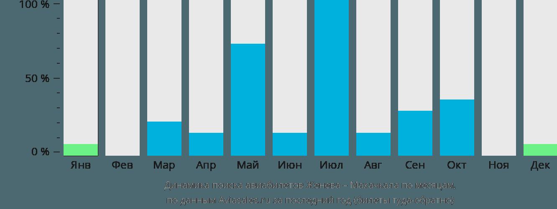 Динамика поиска авиабилетов из Женевы в Махачкалу по месяцам