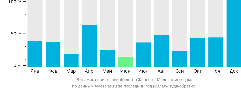 Динамика поиска авиабилетов из Женевы в Мале по месяцам