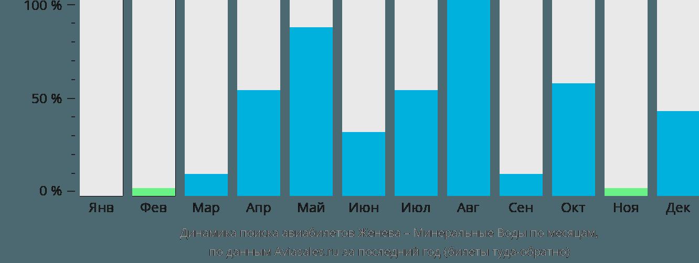 Динамика поиска авиабилетов из Женевы в Минеральные воды по месяцам