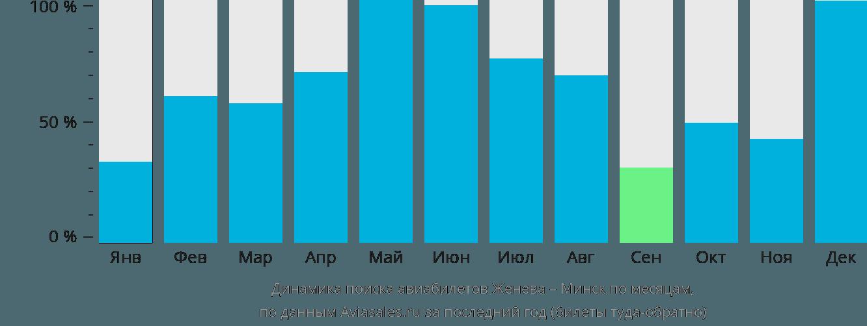 Динамика поиска авиабилетов из Женевы в Минск по месяцам