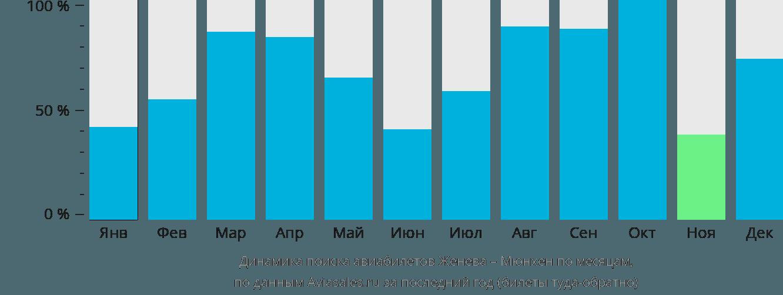 Динамика поиска авиабилетов из Женевы в Мюнхен по месяцам
