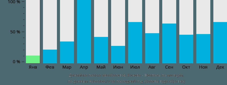 Динамика поиска авиабилетов из Женевы в Неаполь по месяцам