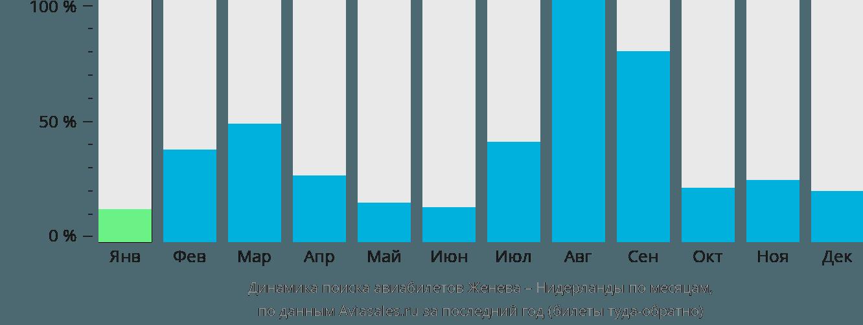 Динамика поиска авиабилетов из Женевы в Нидерланды по месяцам