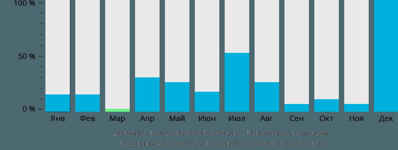 Динамика поиска авиабилетов из Женевы в Новосибирск по месяцам