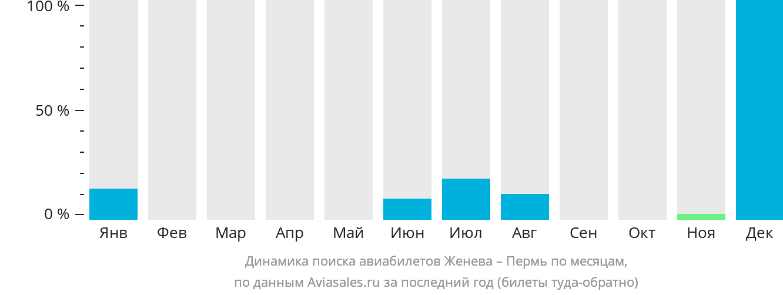 Динамика поиска авиабилетов из Женевы в Пермь по месяцам
