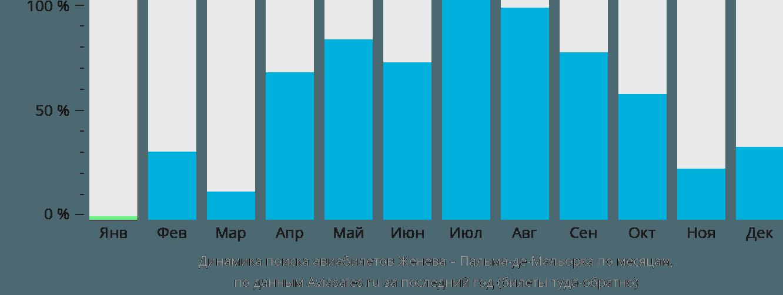 Динамика поиска авиабилетов из Женевы в Пальма-де-Майорку по месяцам