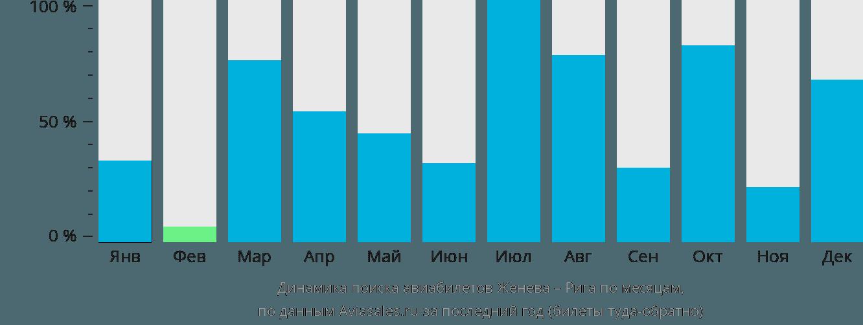 Динамика поиска авиабилетов из Женевы в Ригу по месяцам