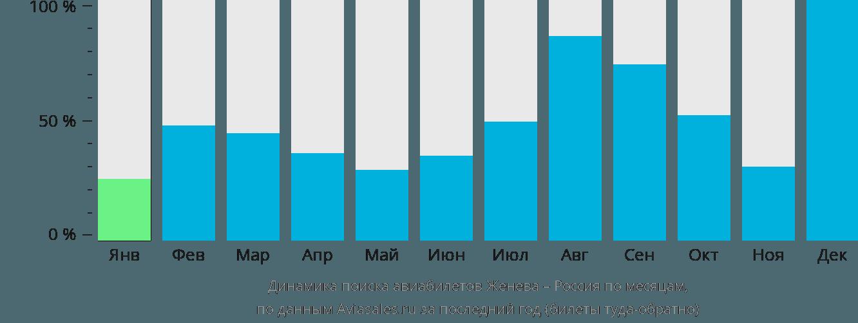 Динамика поиска авиабилетов из Женевы в Россию по месяцам