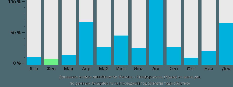Динамика поиска авиабилетов из Женевы в Симферополь по месяцам