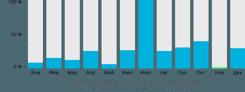 Динамика поиска авиабилетов из Женевы в Салоники по месяцам