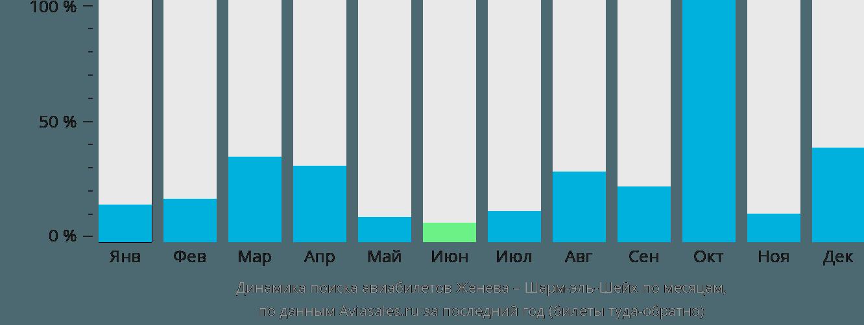 Динамика поиска авиабилетов из Женевы в Шарм-эль-Шейх по месяцам