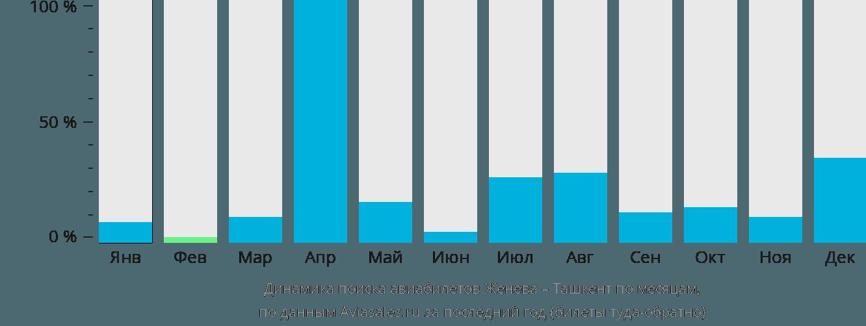 Динамика поиска авиабилетов из Женевы в Ташкент по месяцам
