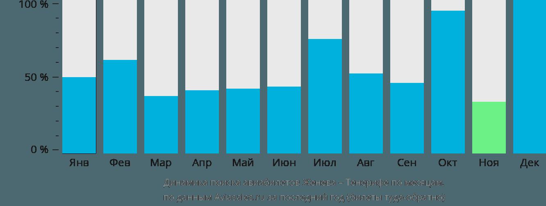 Динамика поиска авиабилетов из Женевы на Тенерифе по месяцам