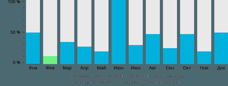 Динамика поиска авиабилетов из Женевы в Таллин по месяцам