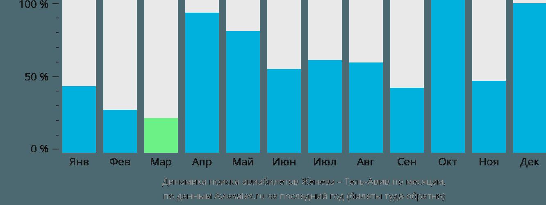 Динамика поиска авиабилетов из Женевы в Тель-Авив по месяцам