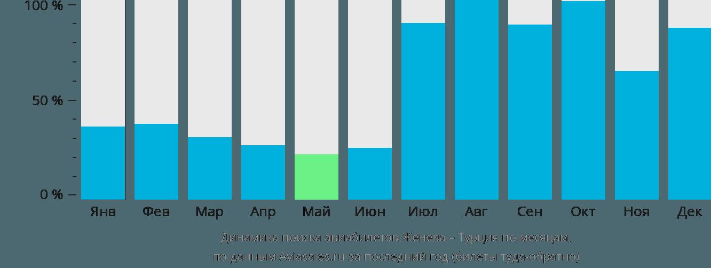 Динамика поиска авиабилетов из Женевы в Турцию по месяцам