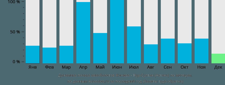 Динамика поиска авиабилетов из Женевы Нур-Султан (Астана) по месяцам