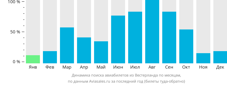 Динамика поиска авиабилетов из Вестерланда по месяцам