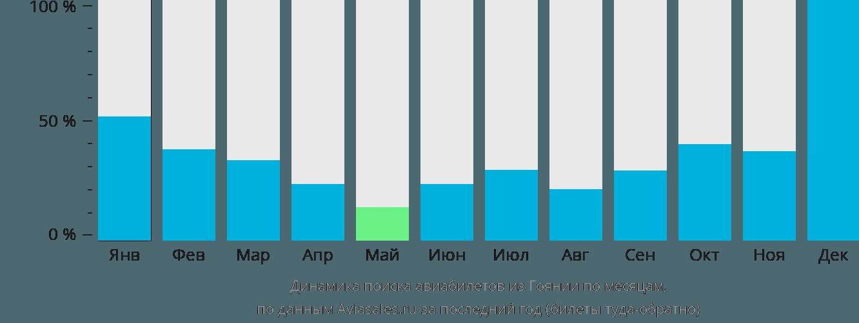 Динамика поиска авиабилетов из Гоянии по месяцам
