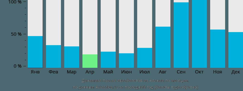 Динамика поиска авиабилетов из Алании по месяцам