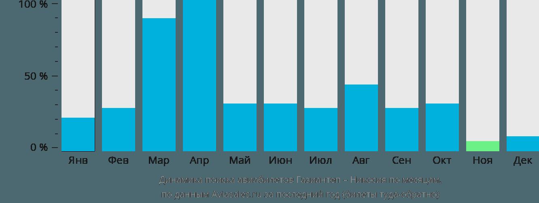Динамика поиска авиабилетов из Газиантепа в Никосию по месяцам