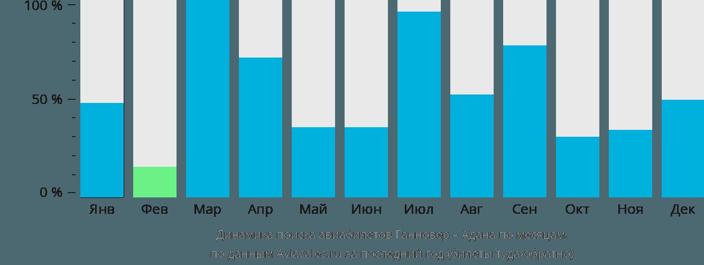 Динамика поиска авиабилетов из Ганновера в Адану по месяцам