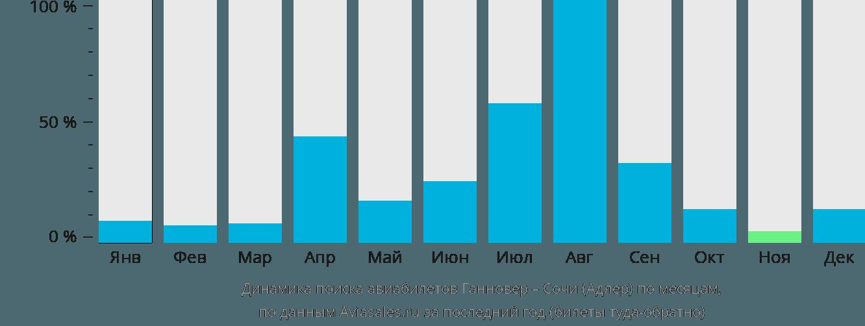 Динамика поиска авиабилетов из Ганновера в Сочи по месяцам