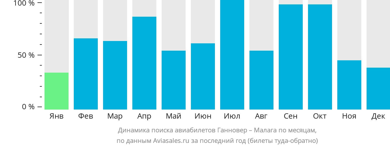 Динамика поиска авиабилетов из Ганновера в Малагу по месяцам