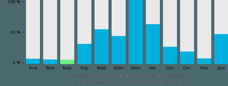 Динамика поиска авиабилетов из Ганновера в Алматы по месяцам