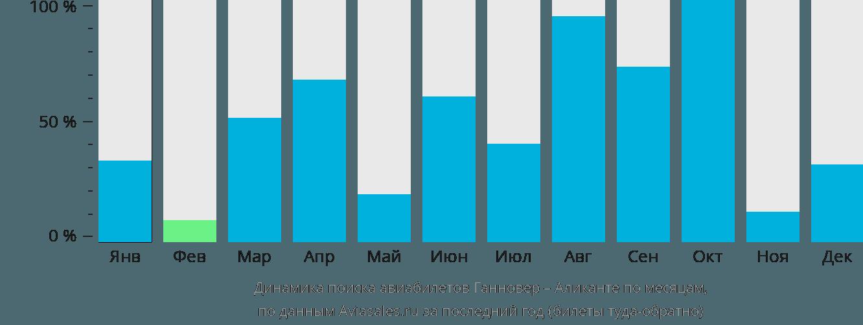 Динамика поиска авиабилетов из Ганновера в Аликанте по месяцам